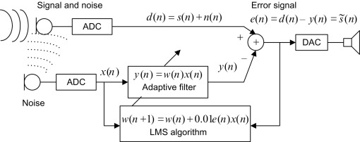 Adaptive Filter - an overview | ScienceDirect Topics