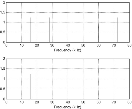 Interpolation Filter - an overview | ScienceDirect Topics