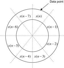 Circular Buffer - an overview   ScienceDirect Topics