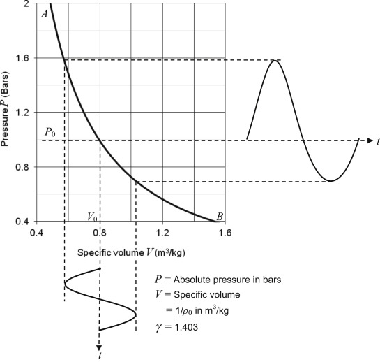 Sound Waves - an overview | ScienceDirect Topics