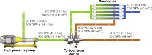 Turbocharger - an overview | ScienceDirect Topics