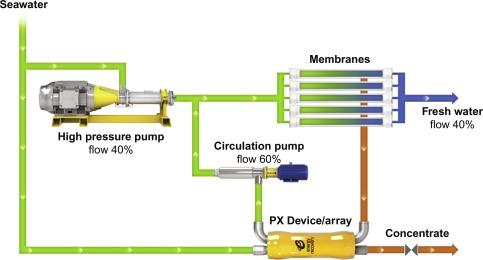 Hydraulic Energy - an overview | ScienceDirect Topics