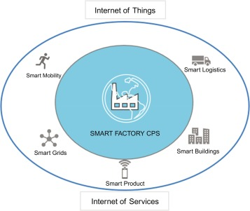 Industry 4 0: The Smart Factory of the Future in Beverage