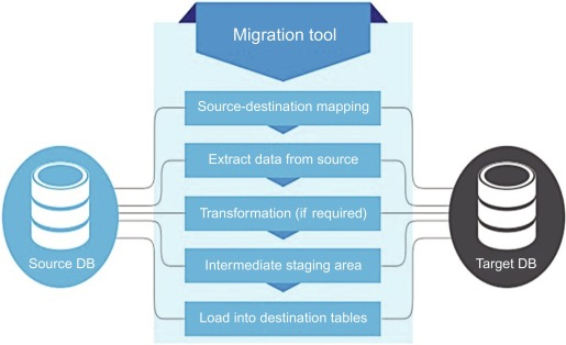 Migration of healthcare relational database to NoSQL cloud database