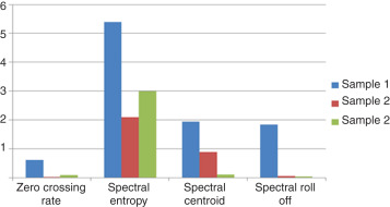 Spectral Centroid - an overview | ScienceDirect Topics