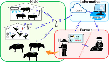 Image result for iot in Livestock Management