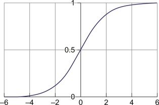 Sigmoid Function - an overview | ScienceDirect Topics