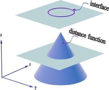 Level Set Function - an overview | ScienceDirect Topics