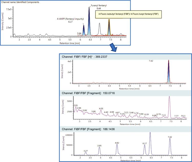 High-Resolution Mass Spectrometry: An Emerging Analytical