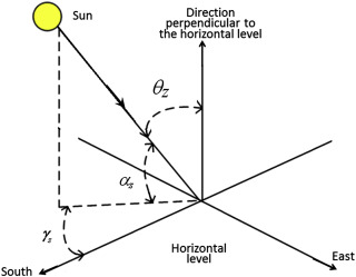 Equatorial Plane - an overview | ScienceDirect Topics