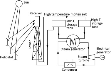 Solar Concentration - an overview | ScienceDirect Topics