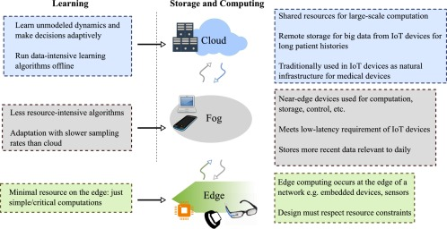 Getting IoT-ready: The face of next generation artificial