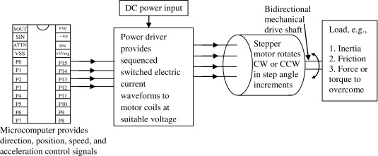 Stepper Motor - an overview | ScienceDirect Topics