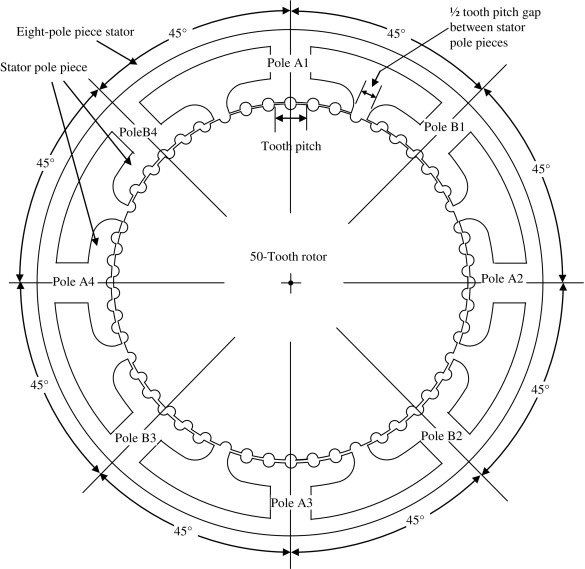 stator pole an overview sciencedirect topics sign in to full size image