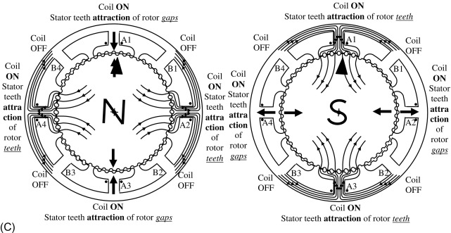 Stator Coil - an overview | ScienceDirect Topics
