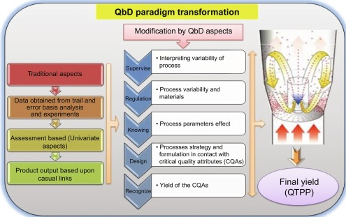 Application of Quality by Design Paradigms for Development