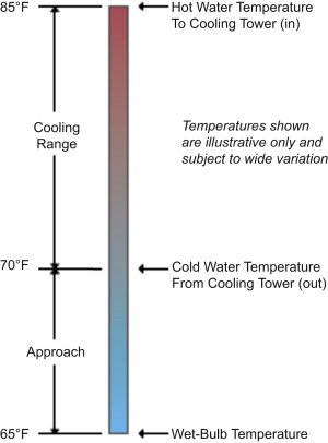 Cooling Tower - an overview | ScienceDirect Topics