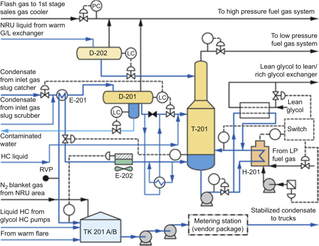 Condensate Stabilization - an overview | ScienceDirect Topics