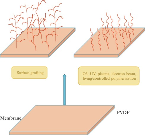 surface coating - an overview | ScienceDirect Topics