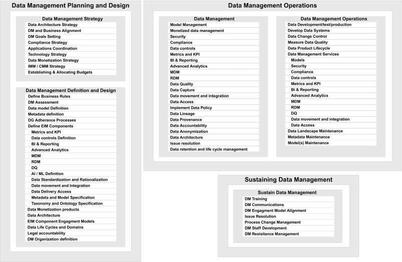 Organization Chart An Overview Sciencedirect Topics