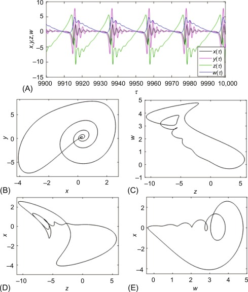 phase portrait - an overview | ScienceDirect Topics