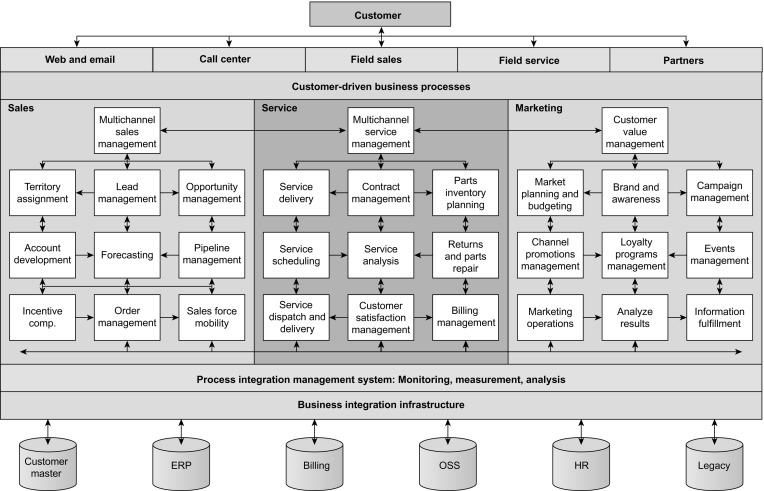Business Process Diagram - an overview | ScienceDirect Topics