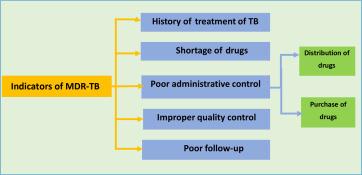 Bioengineering Towards Fighting Against Superbugs