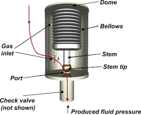 Casing Pressure - an overview | ScienceDirect Topics