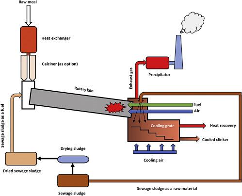Sewage Sludge - an overview | ScienceDirect Topics