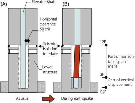 Elevators - an overview | ScienceDirect Topics