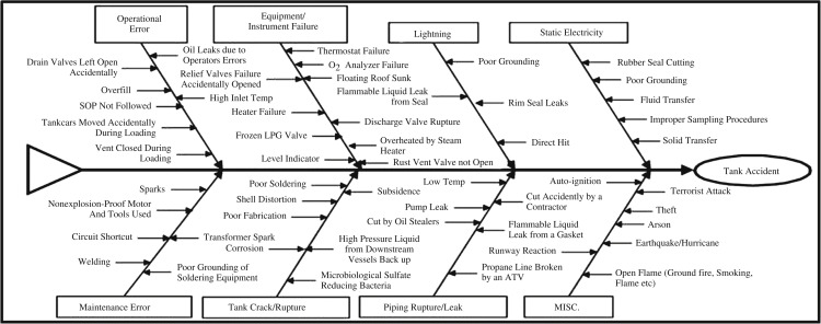 Tank Farm - an overview | ScienceDirect Topics