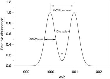 Mass Spectrometry - ScienceDirect