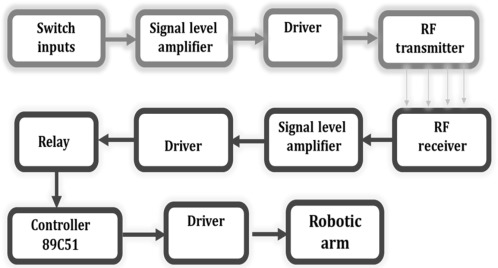 Robotic Arm - an overview | ScienceDirect Topics