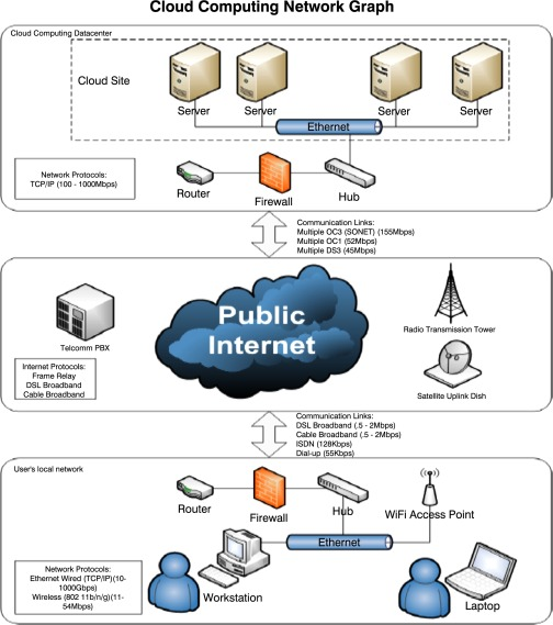 Cloud Computing Service - an overview | ScienceDirect Topics
