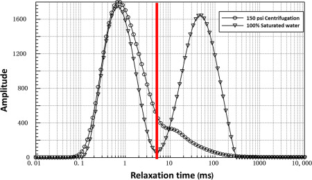 Core Saturation - an overview | ScienceDirect Topics