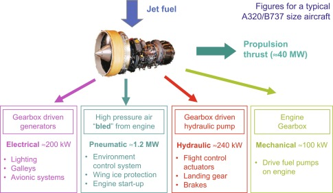 Power Electronic Systems for Aircraft - ScienceDirect