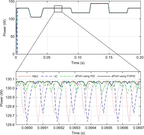 A BSA Tuned Fractional-Order PID Controller for Enhanced MPPT in a