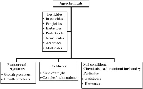 Agrochemicals: Harmful and Beneficial Effects of Climate