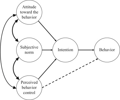 Perceived Behavioral Control - an overview | ScienceDirect