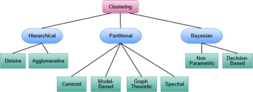 Big Data Analytics and Deep Learning in Bioinformatics With