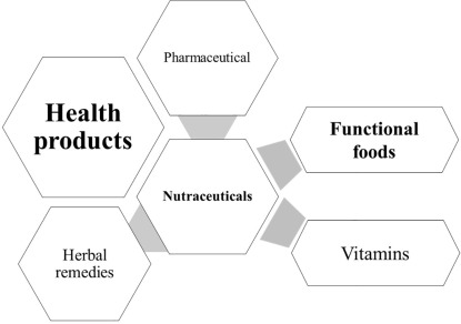 Probiotics, Prebiotics, and Fibers in Nutritive and Functional
