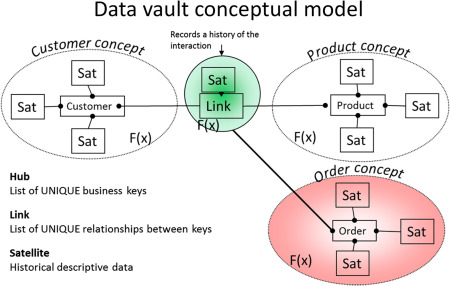 Data Vault Model An Overview Sciencedirect Topics