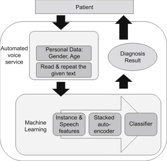 From Telediagnosis to Teletreatment: The Role of Computational