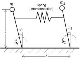 Inverted Pendulum - an overview   ScienceDirect Topics