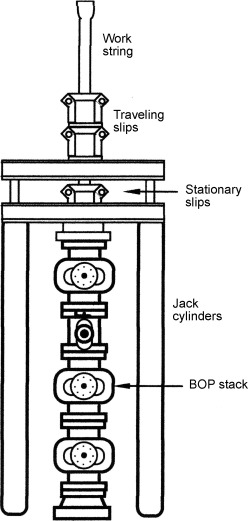 Hydraulic Jack - an overview | ScienceDirect Topics