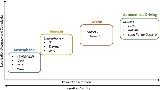Multimodal Localization for Embedded Systems: A Survey