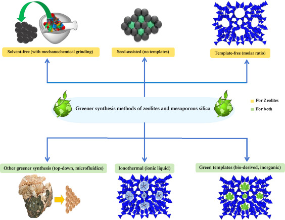 role of silicates in zeolite synthesis.