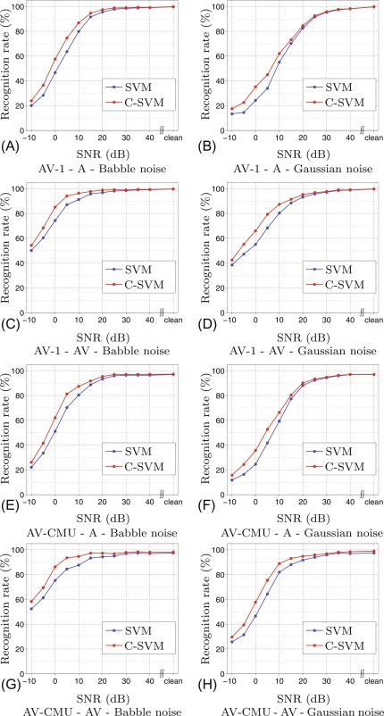 Gaussian Kernel - an overview | ScienceDirect Topics