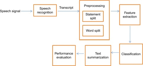 Speech Summarization for Tamil Language - ScienceDirect