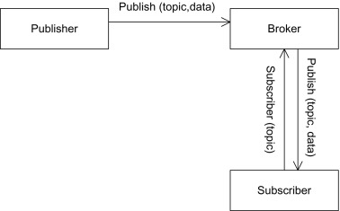 Passing Protocol - an overview | ScienceDirect Topics